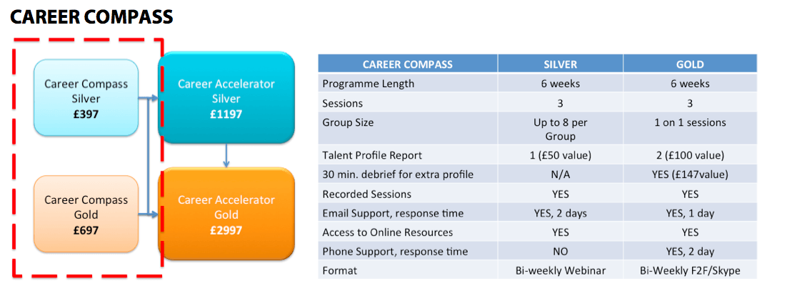Career Compass Overview